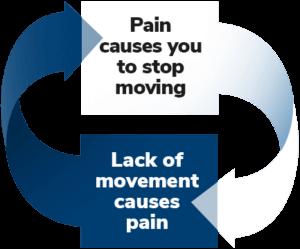 Pain Circle